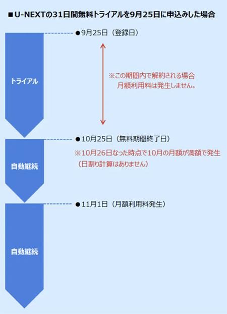U-NEXT公式ページの無料トライアル期間終了時の支払いシステムの図解
