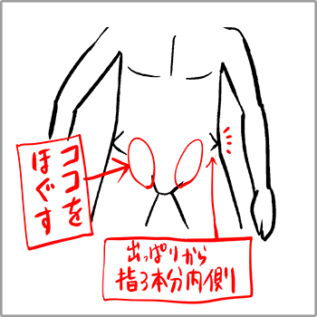 腸腰筋の場所について説明しているイラスト
